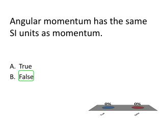 Angular momentum has the same SI units as momentum.