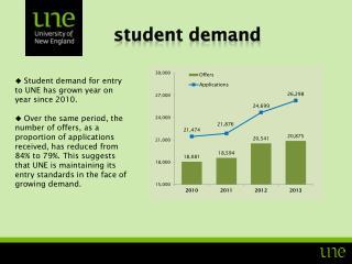student demand
