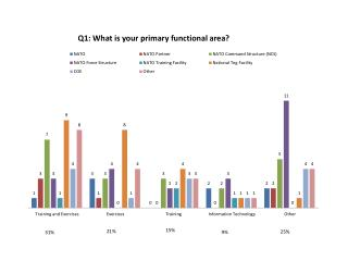 Survey results charts