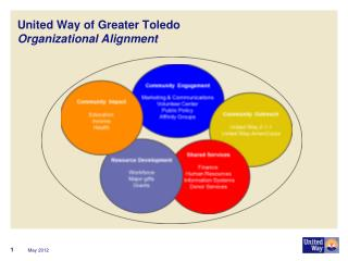 United Way of Greater Toledo Organizational Alignment