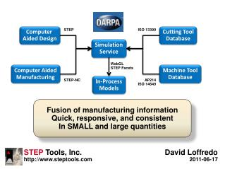 Fusion of manufacturing information Quick, responsive, and consistent