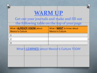 WARM UP Get out your journals and make and fill out the following table on the top of your page