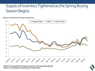 Supply  of Inventory Tightened as the Spring Buying Season  Begins