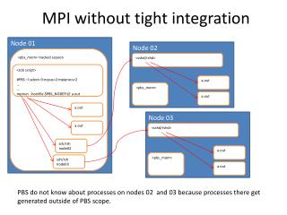 MPI without tight integration