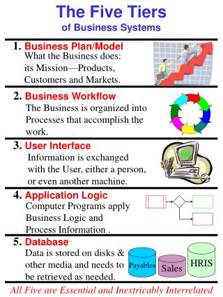The Five Tiers of Business Systems