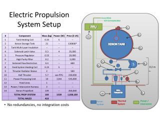 Electric  Propulsion System Setup