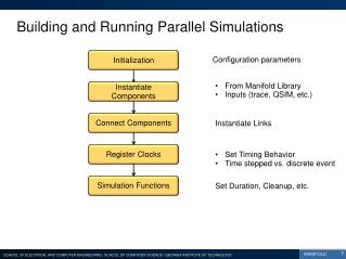Building and Running Parallel Simulations