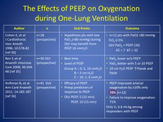 The Effects of PEEP on Oxygenation  during One-Lung Ventilation