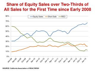 Share of Equity Sales over Two-Thirds of All Sales for the First Time since Early 2008