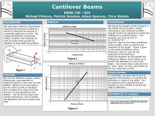 Cantilever Beams ENGR 130 - 035 Michael Pickens, Patrick Sanders, Adam Spencer, Chris Stubbs