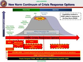 New Norm Continuum of Crisis Response Options
