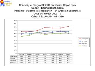 University of Oregon DIBELS Distribution Report Data Cohort I Spring  Benchmarks