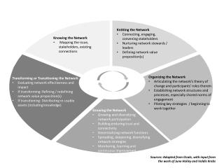 Knowing the Network  Mapping the issue, stakeholders, existing connections