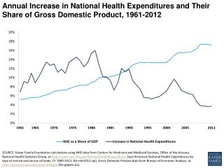 annual increase in national health expenditures and their share of gross domestic product 1961 2012 healthcosts