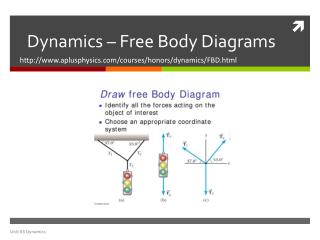 Dynamics – Free Body Diagrams