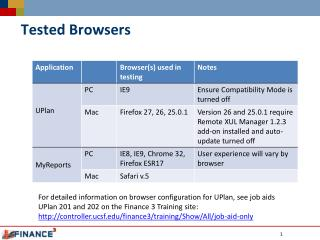 Tested Browsers