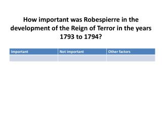 how important was robespierre in the development of reign of terror