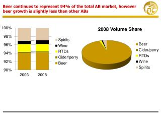 Volume  &  Value , Tequila  overperforms above other ABs