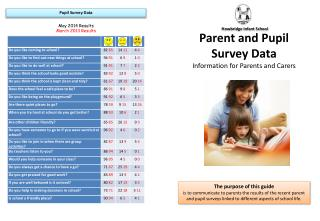 Parent and Pupil Survey Data Information for Parents and Carers