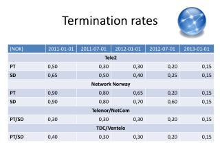 Termination rates