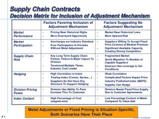 Supply Chain Contracts Decision Matrix for Inclusion of Adjustment Mechanism