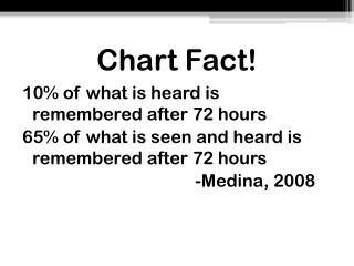 Chart Fact!