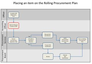 Placing an item on the Rolling Procurement Plan