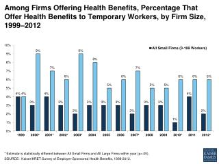ehbs among firms offering health benefits percentage that offer health benefits to temporary workers by firm size 1999 2