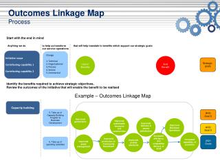 Outcomes Linkage Map Process