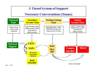 3 tiered system of support teaming necessary converstations model