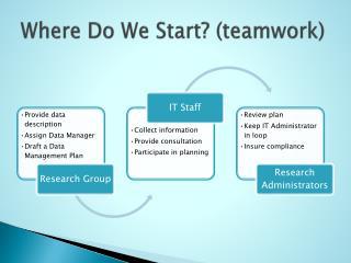 Where Do We Start? (teamwork)