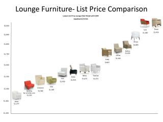 Lounge Furniture- List Price Comparison