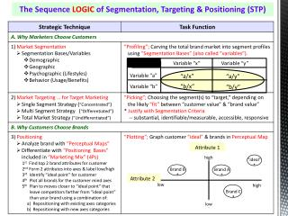 The Sequence  LOGIC  of Segmentation, Targeting & Positioning (STP)