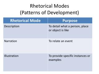 Rhetorical Modes  ( P atterns of Development)