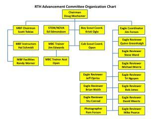 RTH Advancement Committee Organization Chart