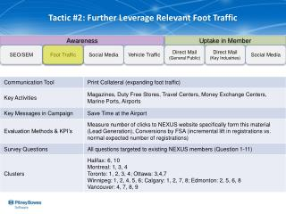 Tactic #2: Further Leverage Relevant Foot Traffic