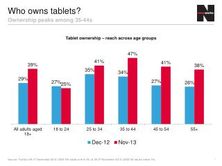 Who owns tablets?