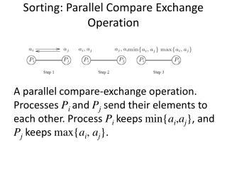 Sorting: Parallel Compare Exchange Operation