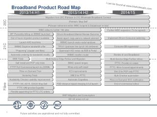 Broadband Product Road Map