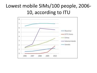 Lowest mobile SIMs/100 people, 2006-10, according to ITU