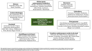 Organische ontwikkeling van het Westplein