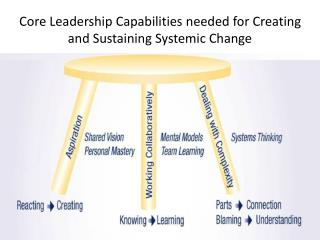 Core Leadership Capabilities needed for Creating and Sustaining Systemic Change