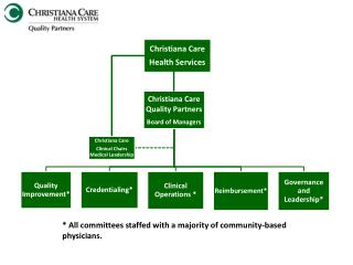 * All committees staffed with a majority of community-based physicians.