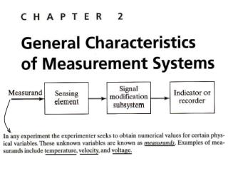 Measurement Error and Related Definitions Error  = measured value - true value