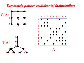 Symmetric-pattern multifrontal factorization
