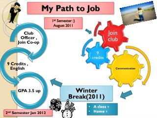 My Path to Job