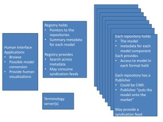 Registry holds Pointers to the repositories Summary metadata for each model Registry provides