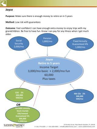 Joyce  Retire in 5 years Income Target 3,000/mo basic  + 2,000/mo fun 60,000 Plus taxes