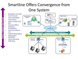 Smartline  Offers Convergence from One System