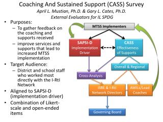 Purpose s : To gather feedback on the coaching and supports received